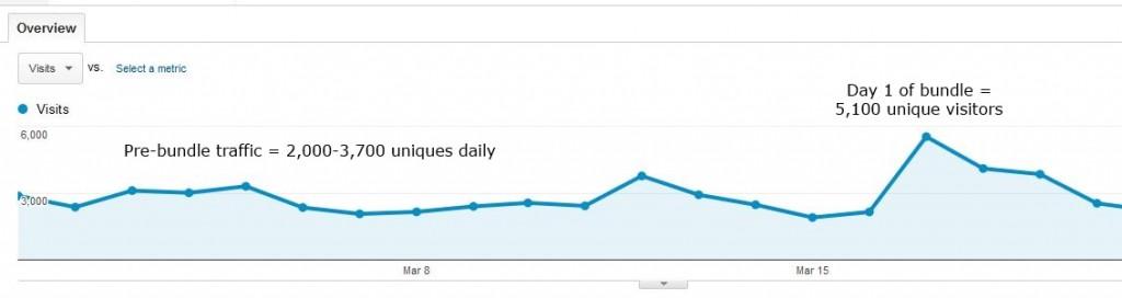 Image: Google Analytics