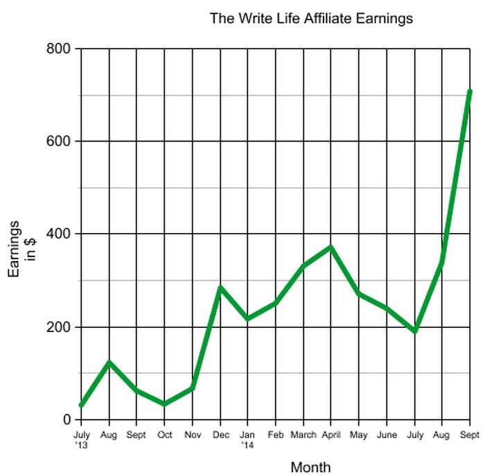 The Write Life affiliate earnings