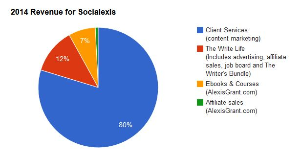 Socialexis revenue: pie chart