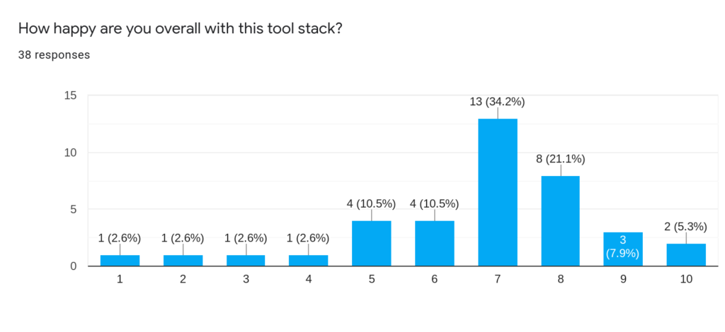Graph showing satisfaction with content tool stack