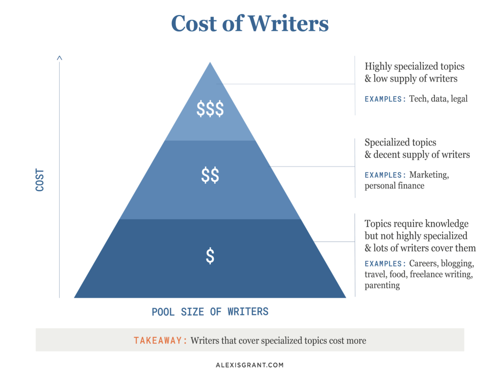 Cost of Writers, pyramid chart
