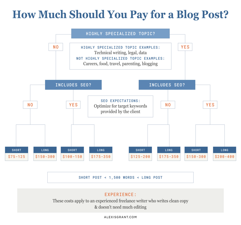 Chart: How much should you pay for a blog post?